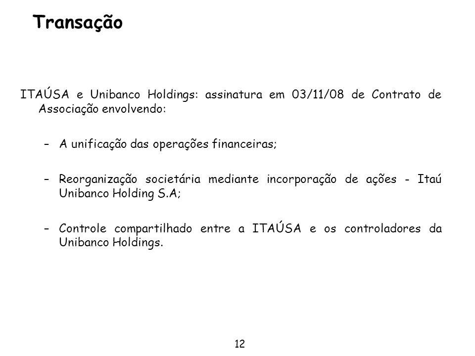 Transação ITAÚSA e Unibanco Holdings: assinatura em 03/11/08 de Contrato de Associação envolvendo: