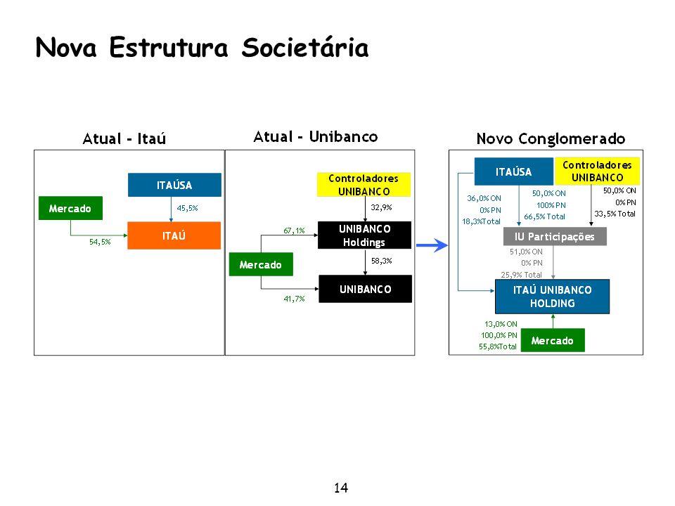 Nova Estrutura Societária