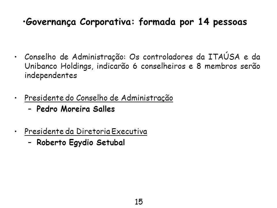 Governança Corporativa: formada por 14 pessoas