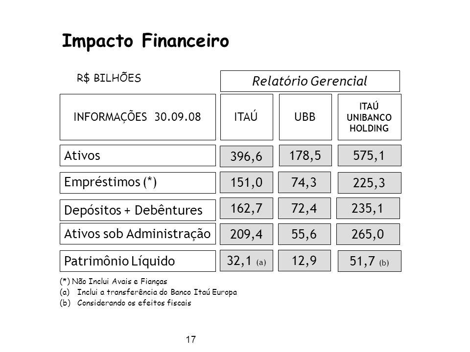 Impacto Financeiro Relatório Gerencial Ativos 396,6 178,5 575,1