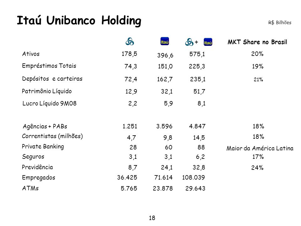 Itaú Unibanco Holding + MKT Share no Brasil Ativos 178,5 396,6 575,1