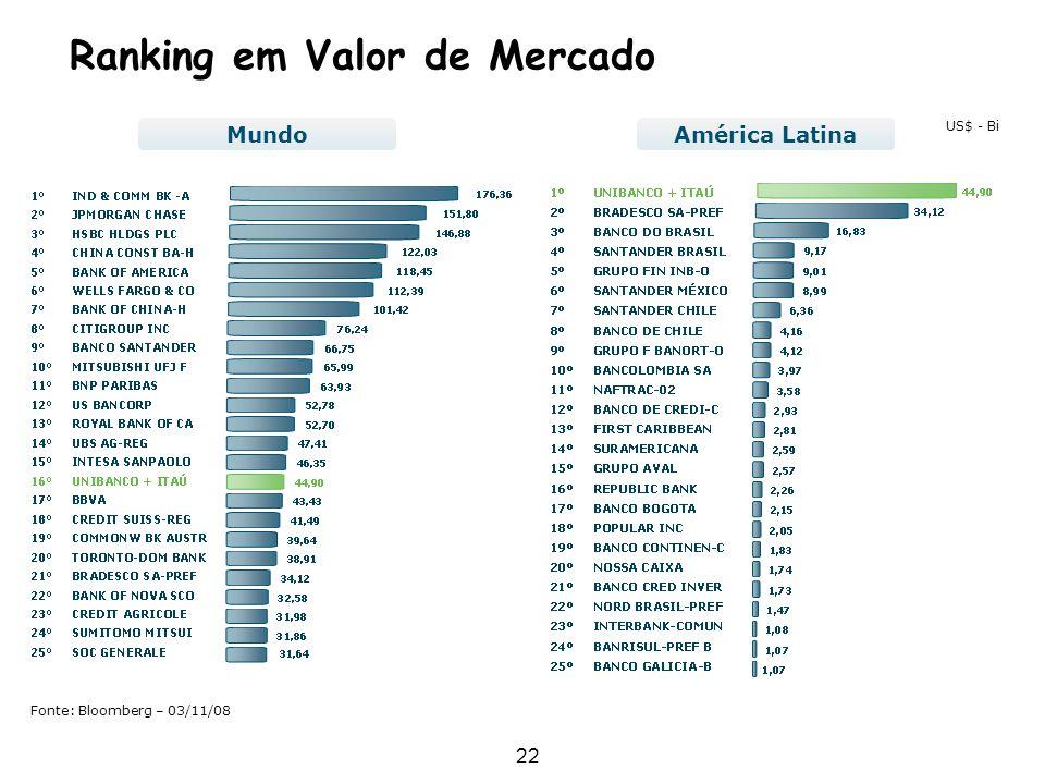 Ranking em Valor de Mercado