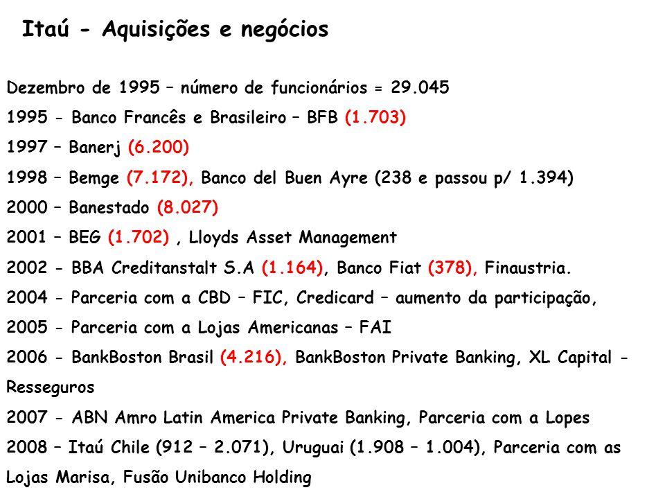 Itaú - Aquisições e negócios