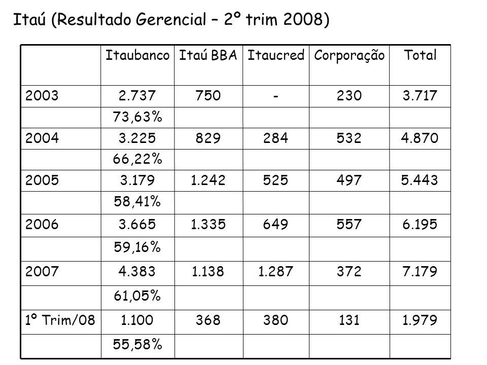 Itaú (Resultado Gerencial – 2º trim 2008)