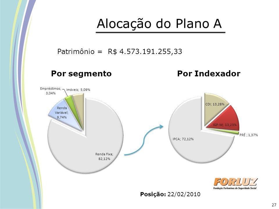 Alocação do Plano A Por segmento Por Indexador