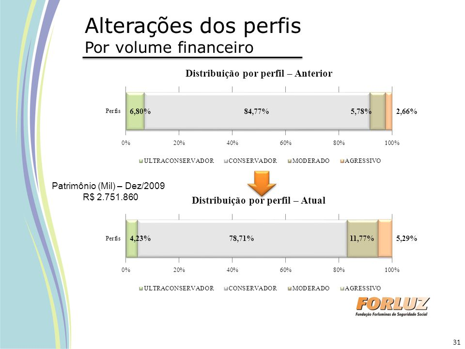 Alterações dos perfis Por volume financeiro
