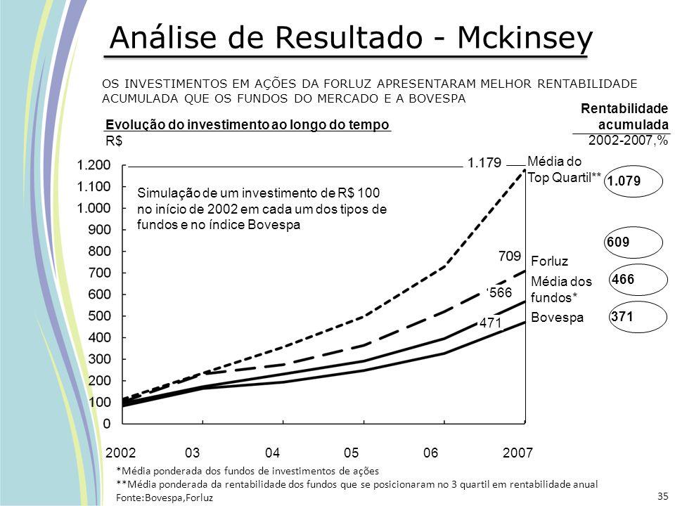 Análise de Resultado - Mckinsey