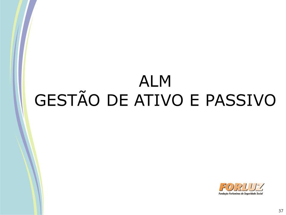 ALM GESTÃO DE ATIVO E PASSIVO