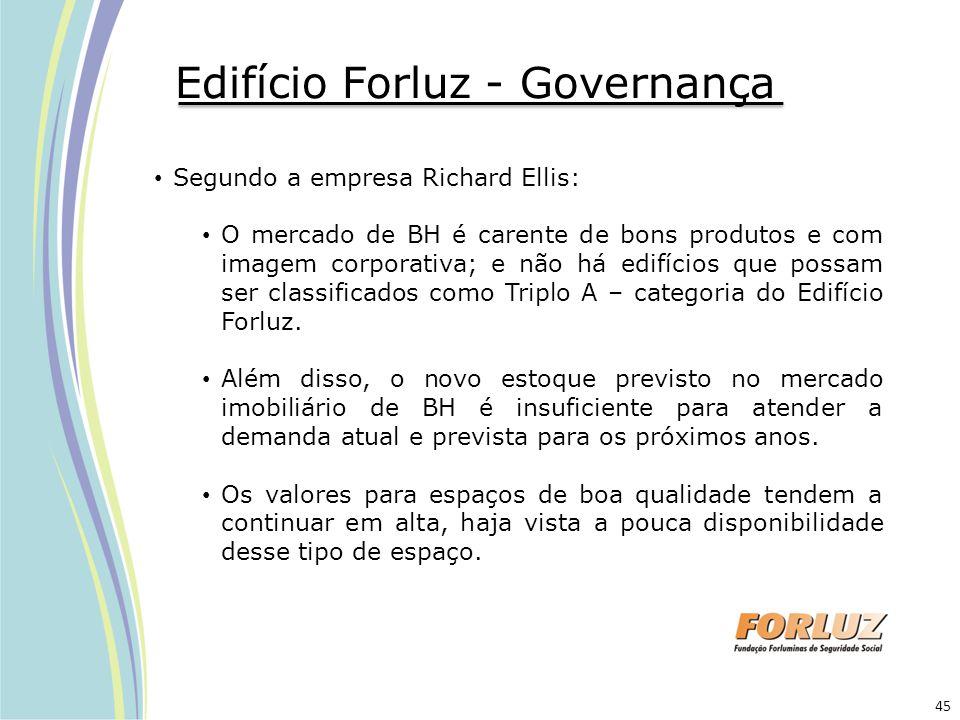 Edifício Forluz - Governança