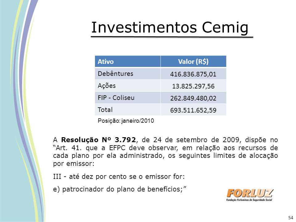 Investimentos Cemig Ativo Valor (R$) Debêntures 416.836.875,01 Ações
