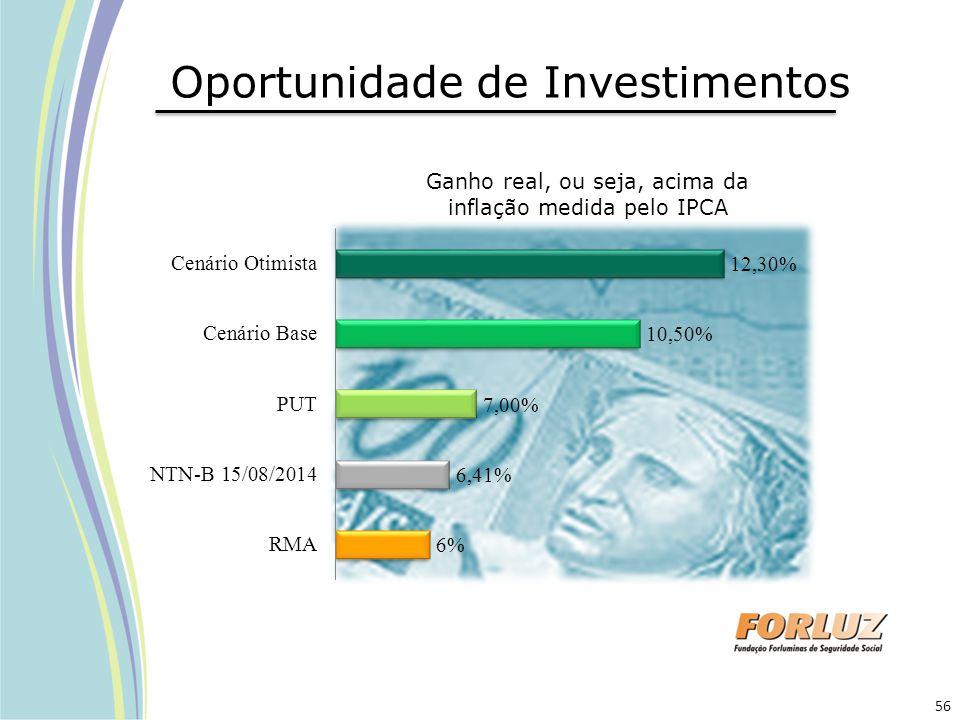 Oportunidade de Investimentos