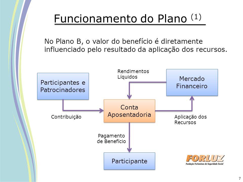 Funcionamento do Plano (1)