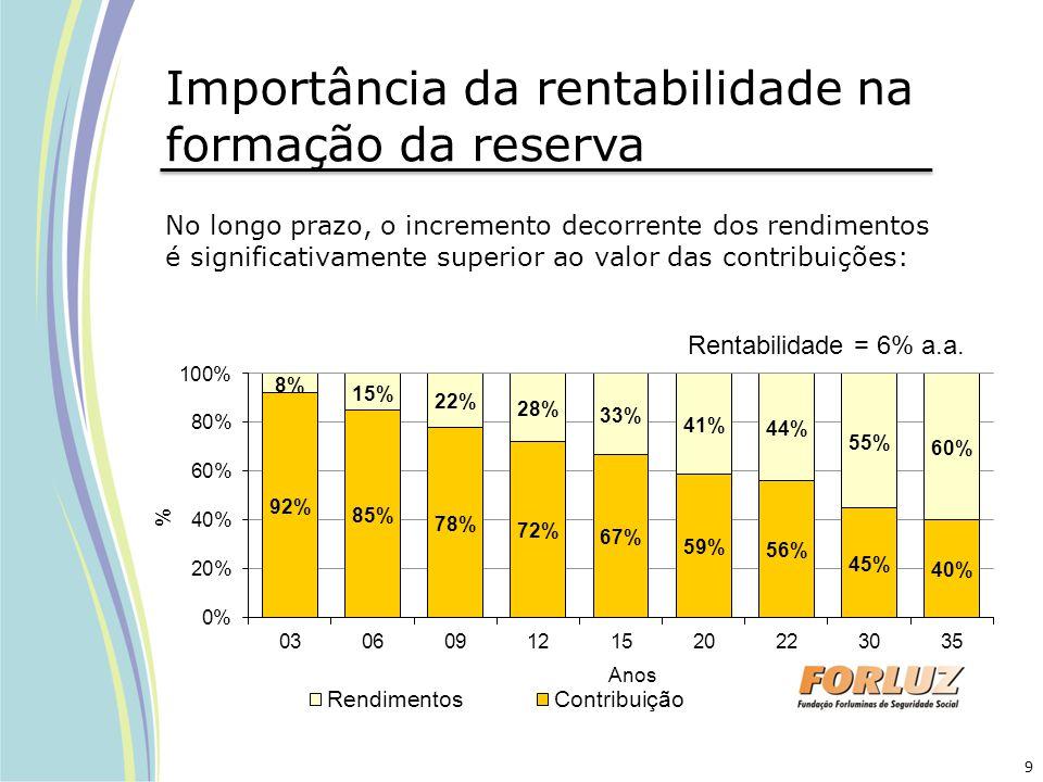 Importância da rentabilidade na formação da reserva