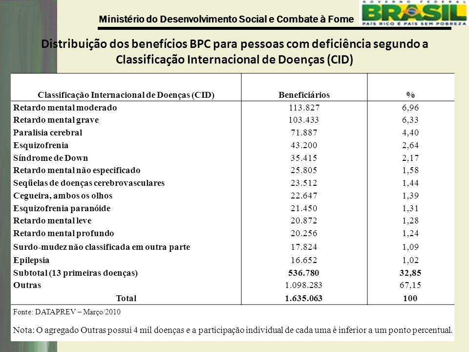 Classificação Internacional de Doenças (CID)