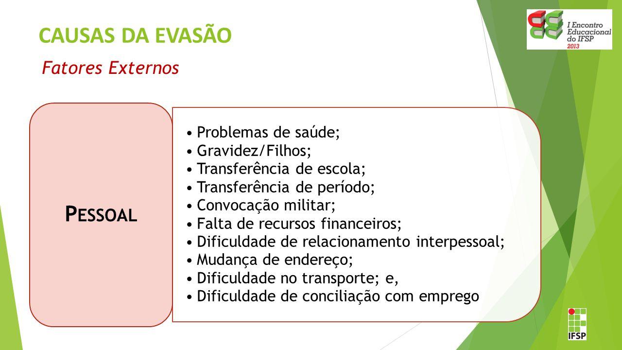 CAUSAS DA EVASÃO Pessoal Problemas de saúde; Gravidez/Filhos;