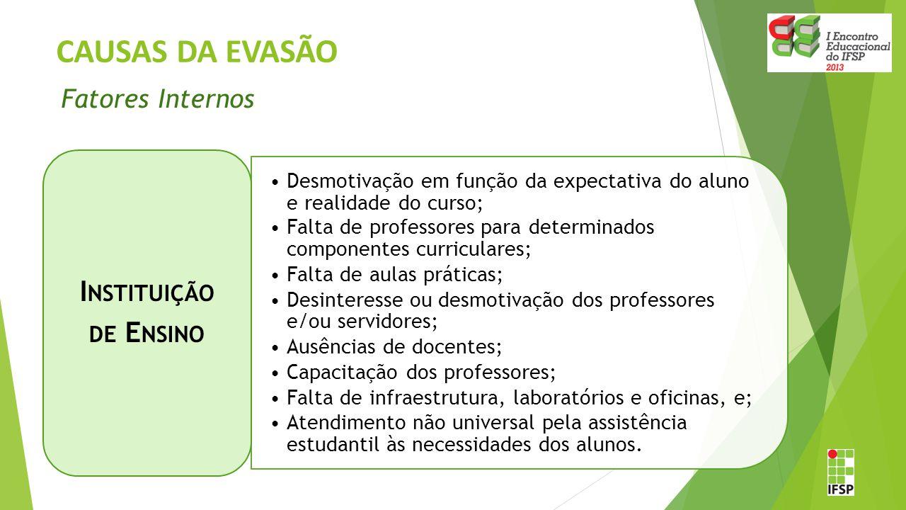 CAUSAS DA EVASÃO Instituição de Ensino