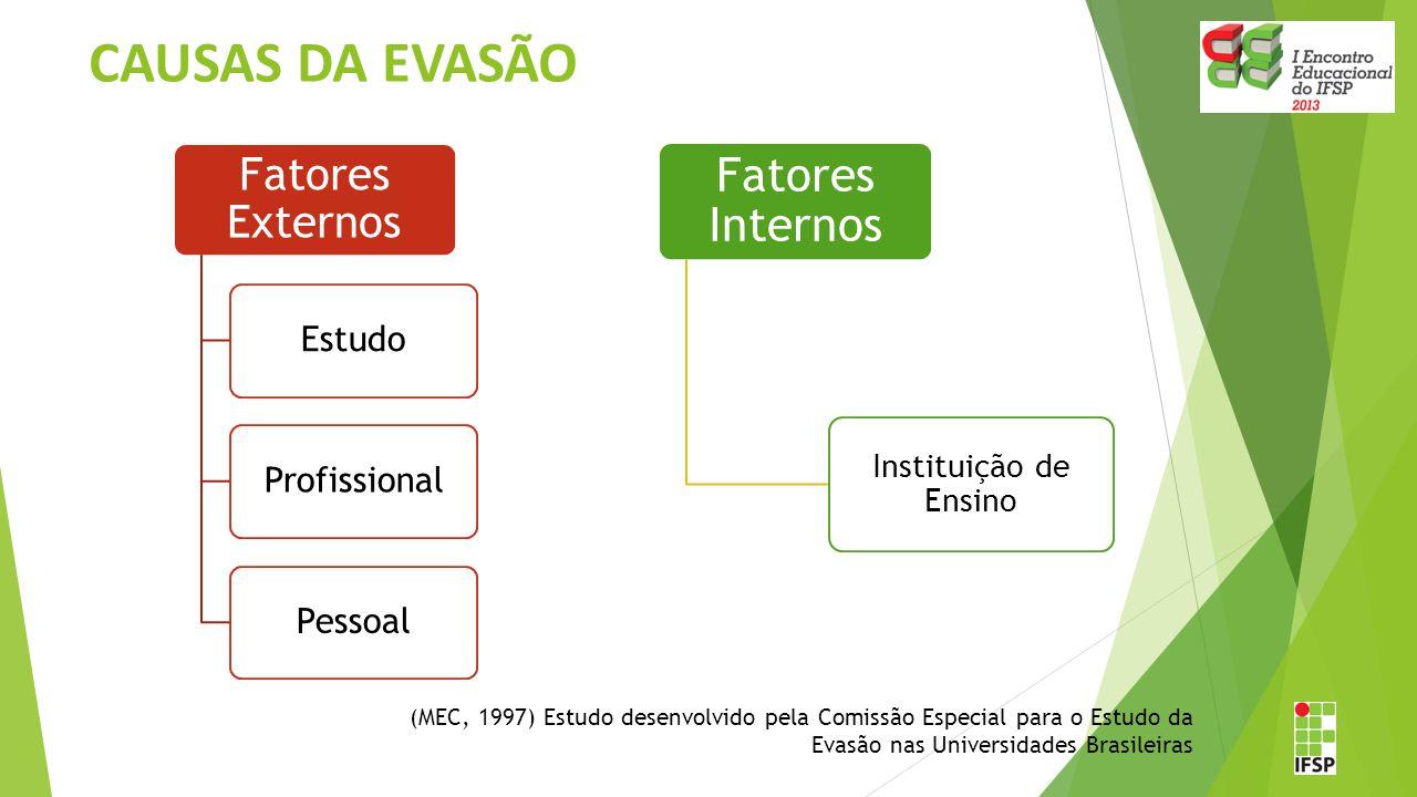 CAUSAS DA EVASÃO Estudo Profissional Pessoal Instituição de Ensino