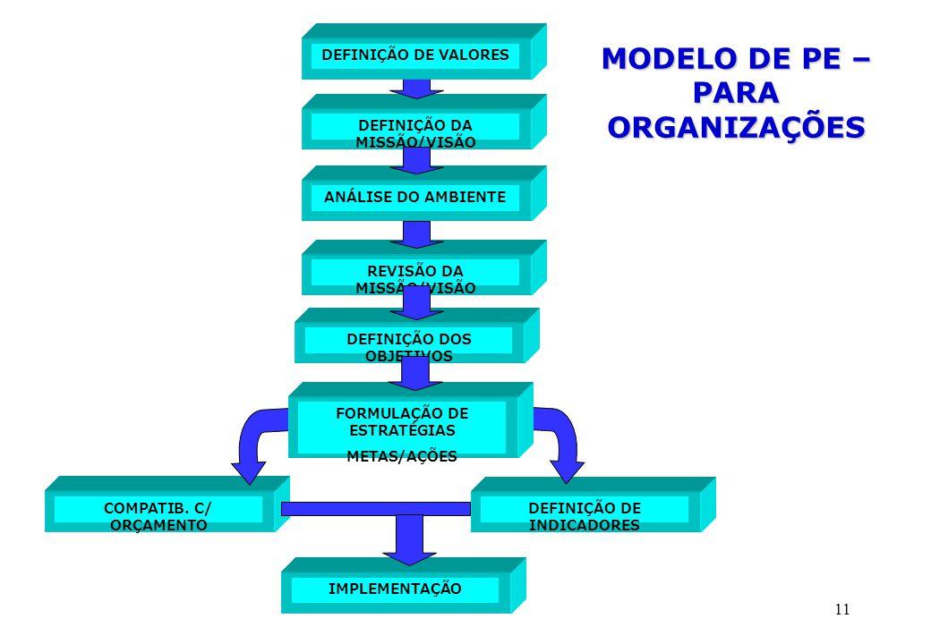 MODELO DE PE – PARA ORGANIZAÇÕES