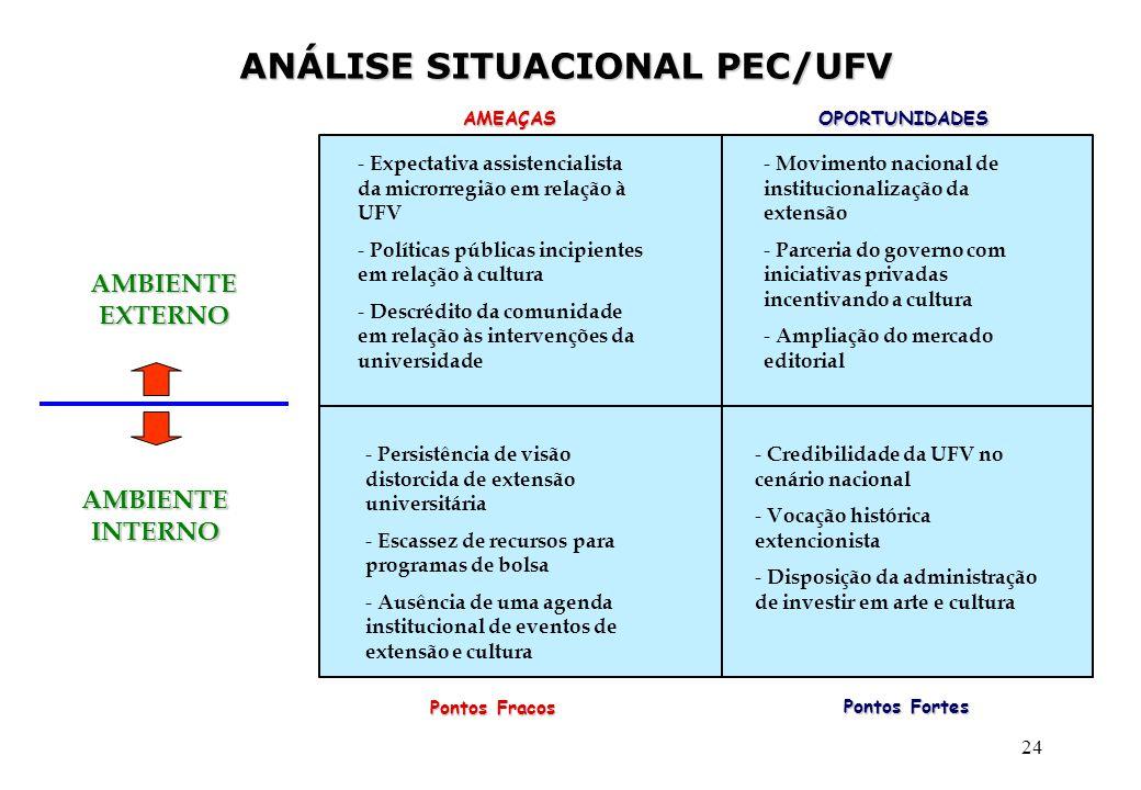 ANÁLISE SITUACIONAL PEC/UFV
