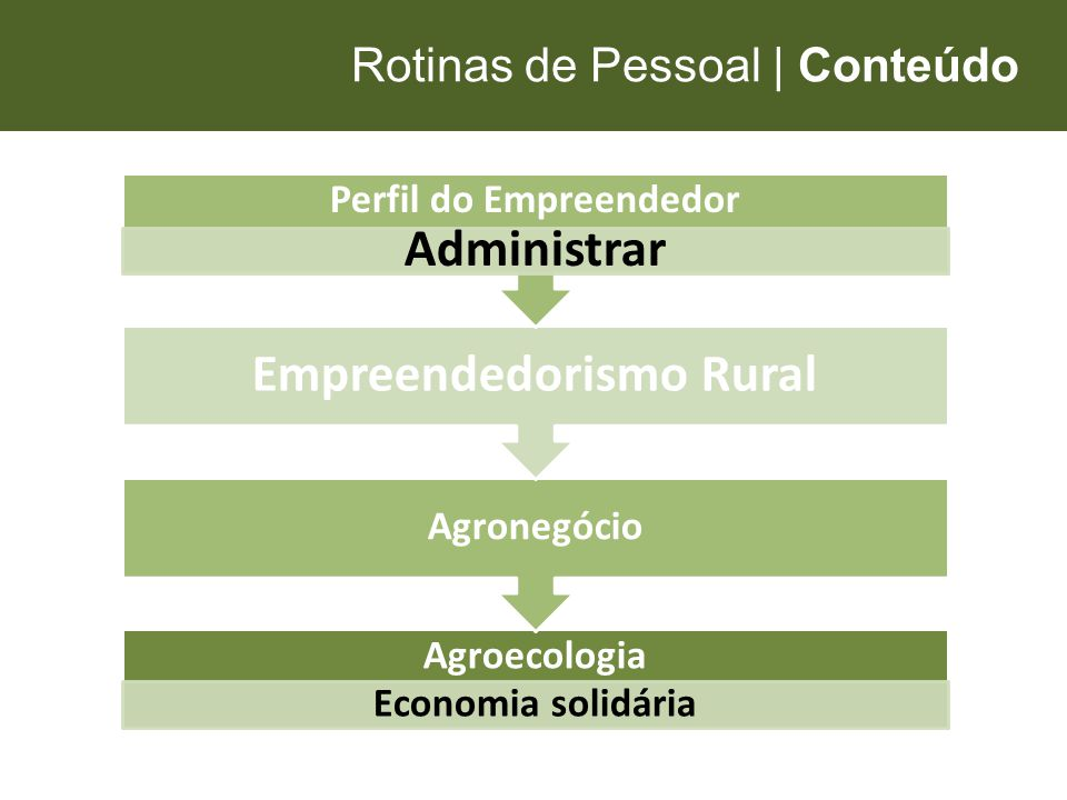 Perfil do Empreendedor Empreendedorismo Rural