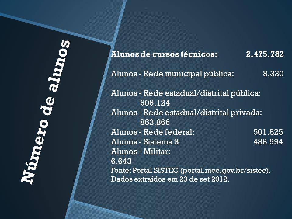 Número de alunos Alunos de cursos técnicos: 2.475.782