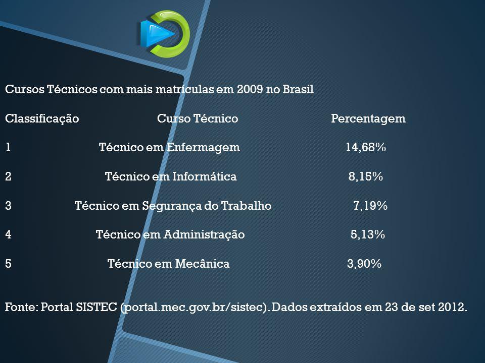 Cursos Técnicos com mais matrículas em 2009 no Brasil