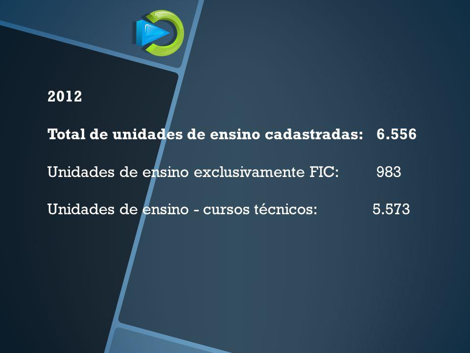 2012 Total de unidades de ensino cadastradas: 6.556. Unidades de ensino exclusivamente FIC: 983.