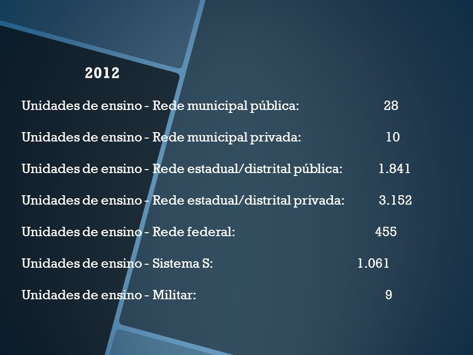 2012 Unidades de ensino - Rede municipal pública: 28