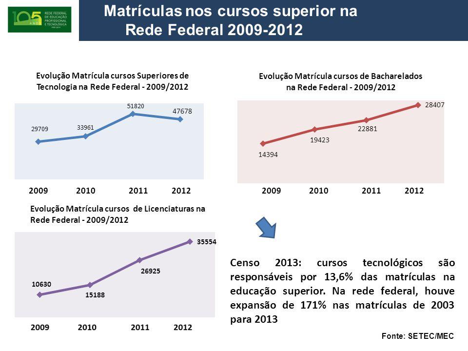 Matrículas nos cursos superior na Rede Federal 2009-2012