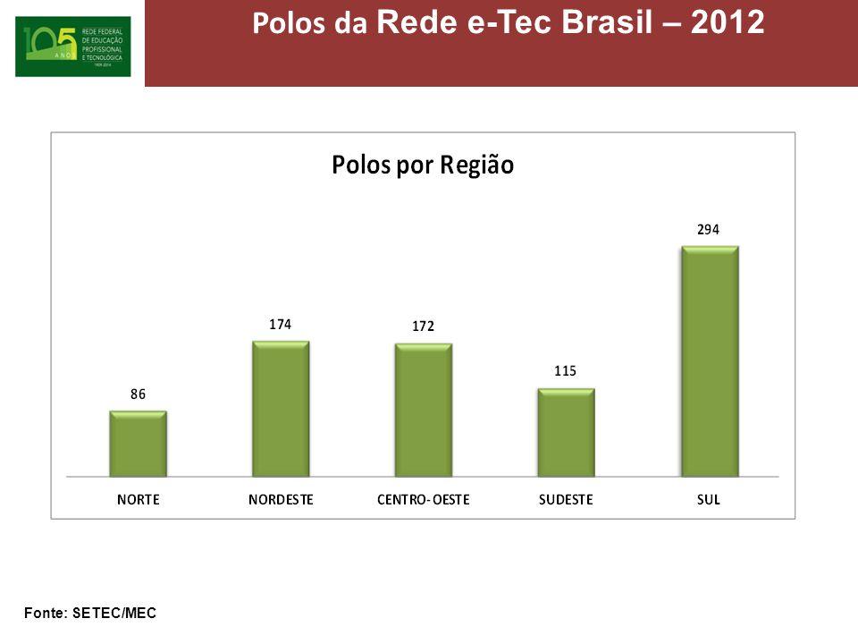 Polos da Rede e-Tec Brasil – 2012