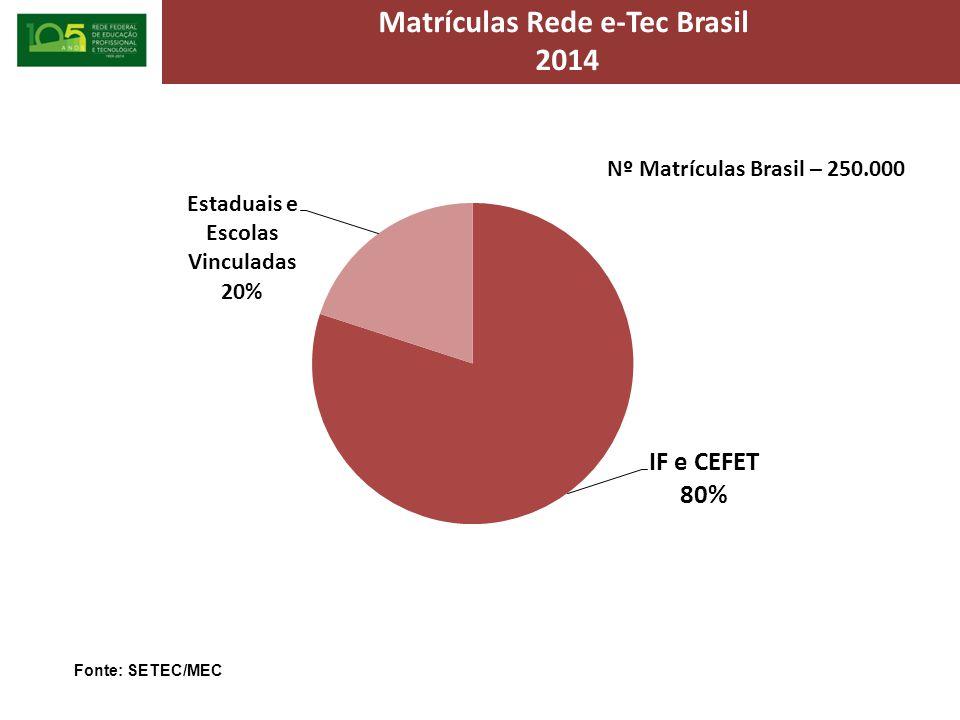 Matrículas Rede e-Tec Brasil