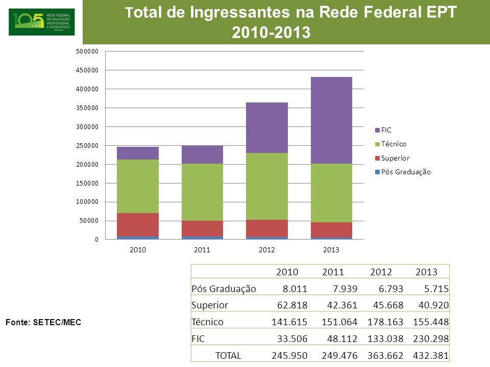 Total de Ingressantes na Rede Federal EPT