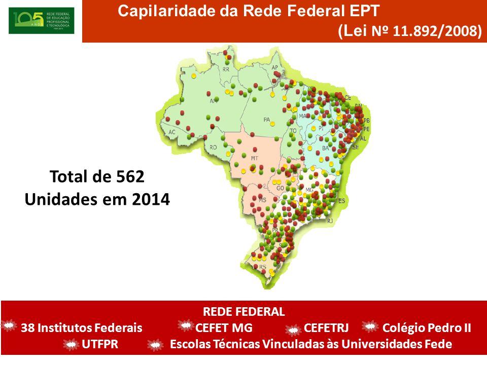 Total de 562 Unidades em 2014 Capilaridade da Rede Federal EPT