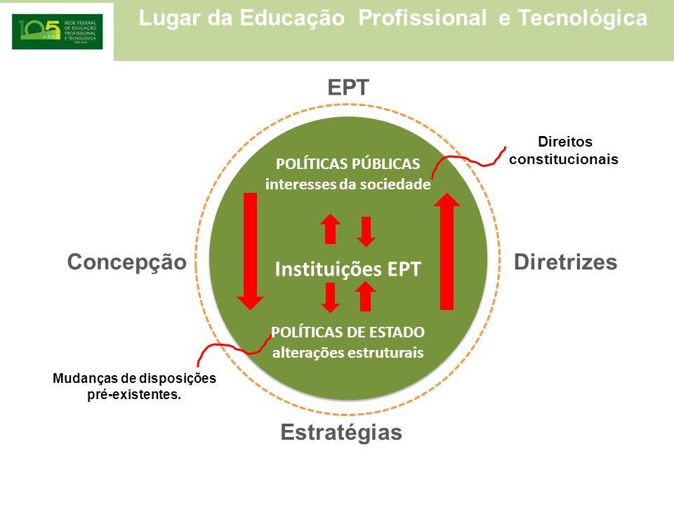 Lugar da Educação Profissional e Tecnológica