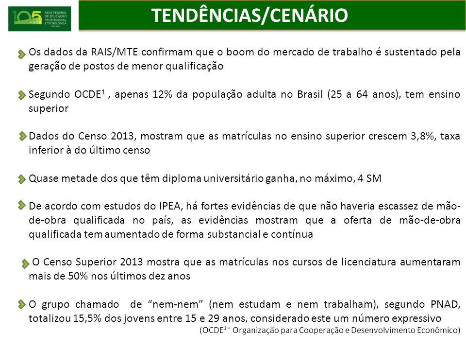 TENDÊNCIAS/CENÁRIO Os dados da RAIS/MTE confirmam que o boom do mercado de trabalho é sustentado pela geração de postos de menor qualificação.