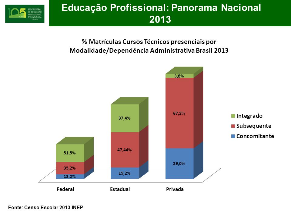 Educação Profissional: Panorama Nacional