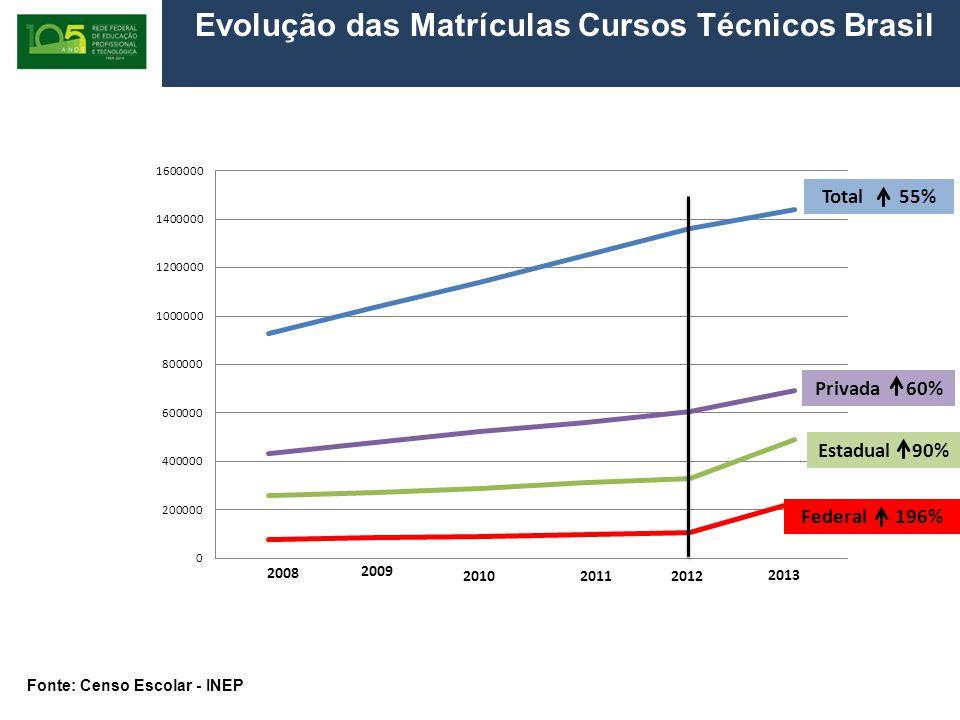 Evolução das Matrículas Cursos Técnicos Brasil 2008/2013