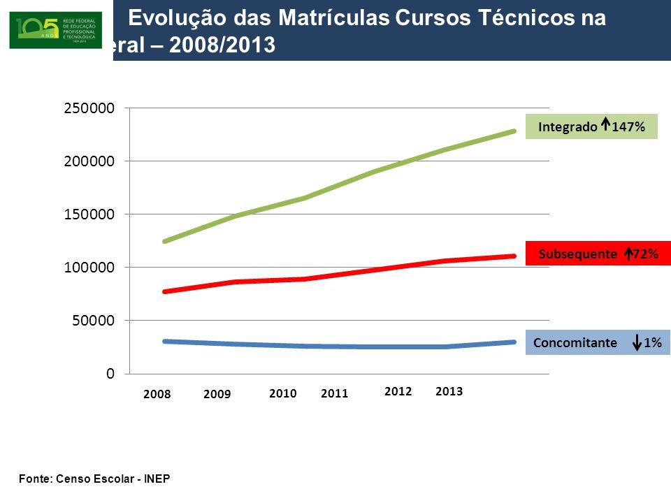 Evolução das Matrículas Cursos Técnicos na Rede Federal – 2008/2013