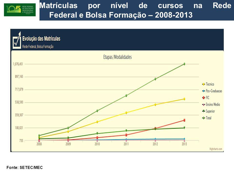 Matrículas por nível de cursos na Rede