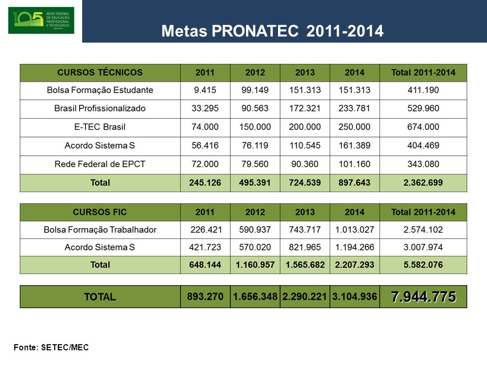 Metas PRONATEC 2011-2014 Fonte: SETEC/MEC