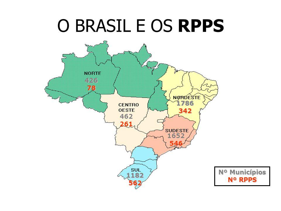 O BRASIL E OS RPPS 426 78 1786 342 462 261 1652 546 Nº Municípios 1182