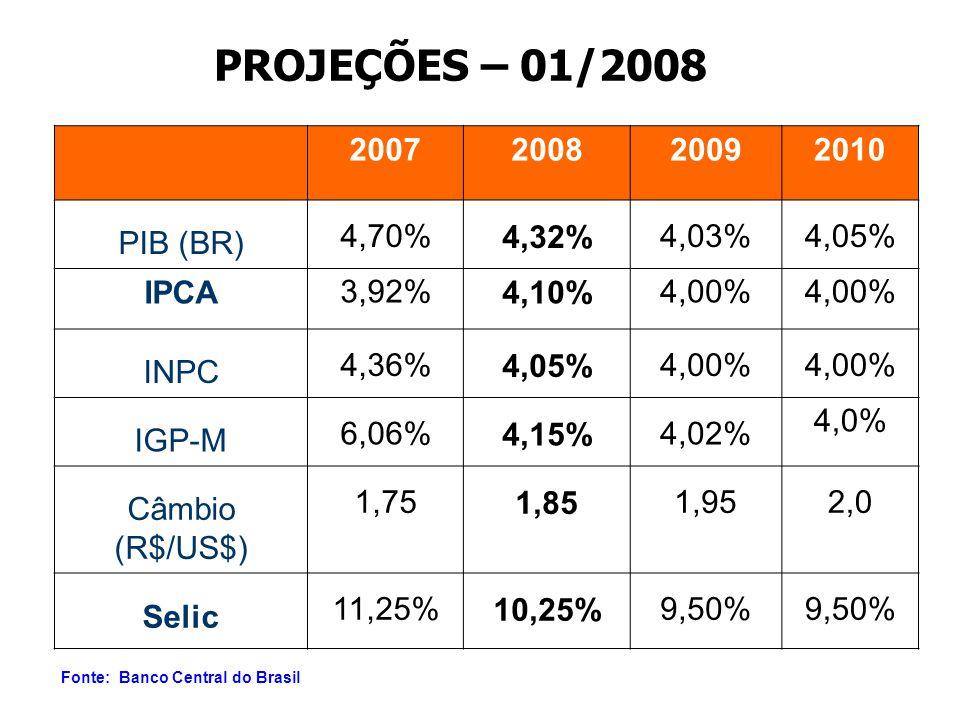 PROJEÇÕES – 01/2008 2007 2008 2009 2010 PIB (BR) 4,70% 4,32% 4,03%