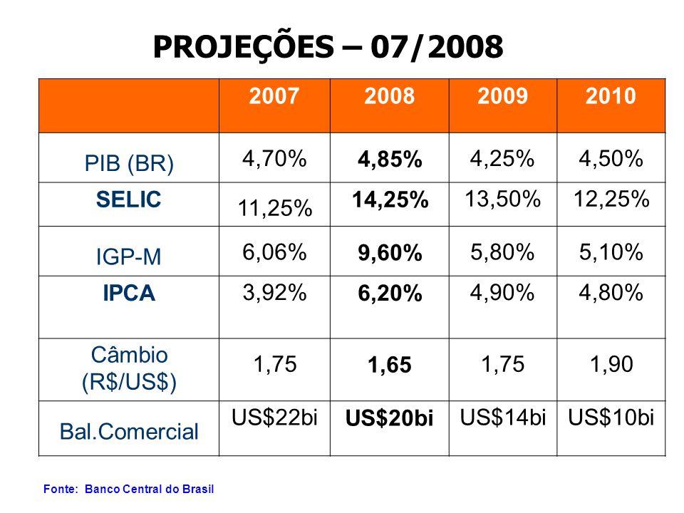 PROJEÇÕES – 07/2008 2007 2008 2009 2010 PIB (BR) 4,70% 4,85% 4,25%