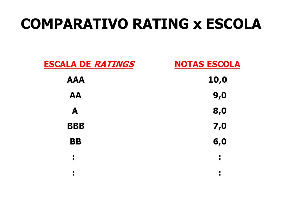 COMPARATIVO RATING x ESCOLA ESCALA DE RATINGS NOTAS ESCOLA