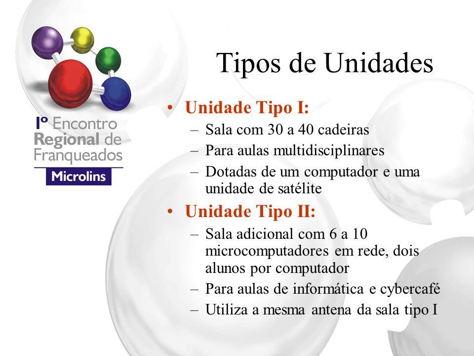 Tipos de Unidades Unidade Tipo I: Unidade Tipo II:
