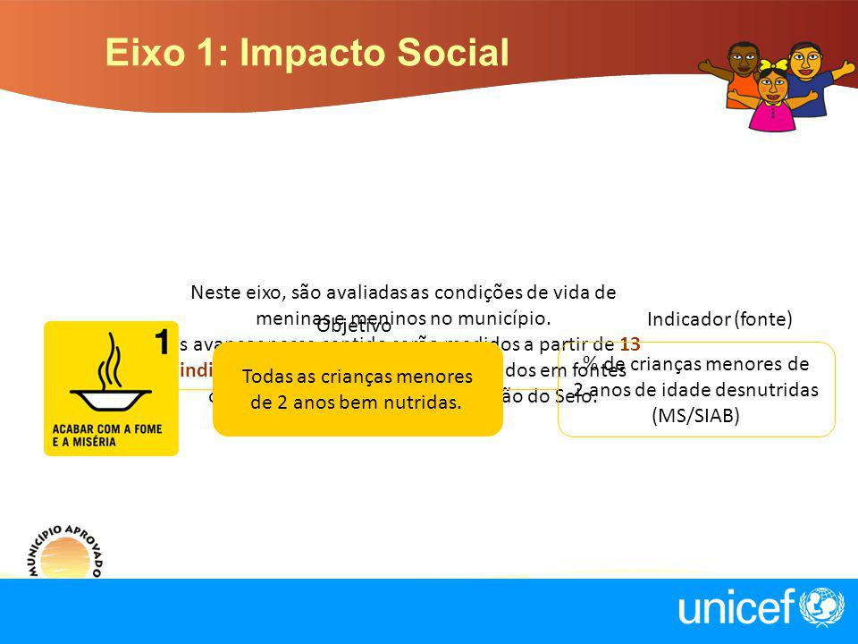 Eixo 1: Impacto Social Neste eixo, são avaliadas as condições de vida de meninas e meninos no município.