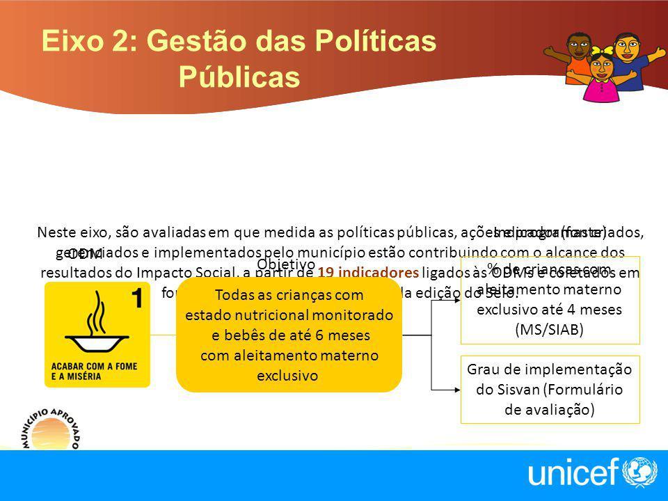 Eixo 2: Gestão das Políticas Públicas