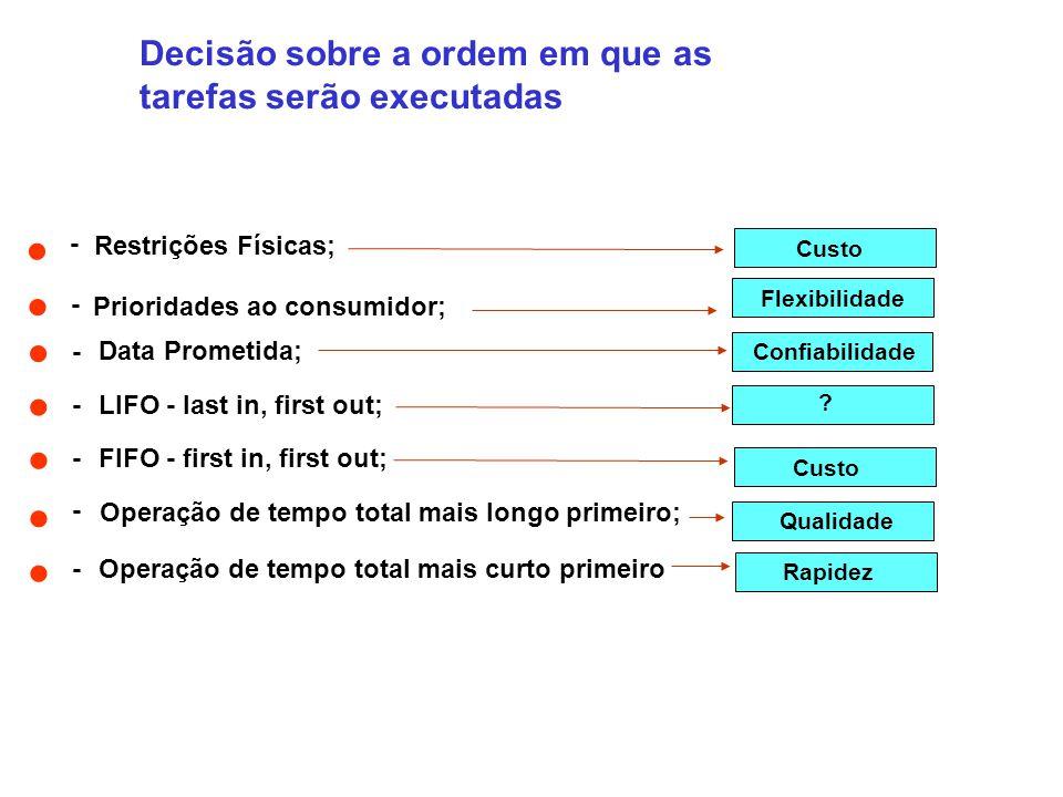 • • • • • • • Decisão sobre a ordem em que as tarefas serão executadas