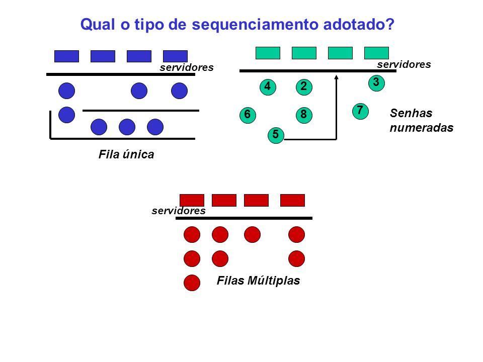 Qual o tipo de sequenciamento adotado
