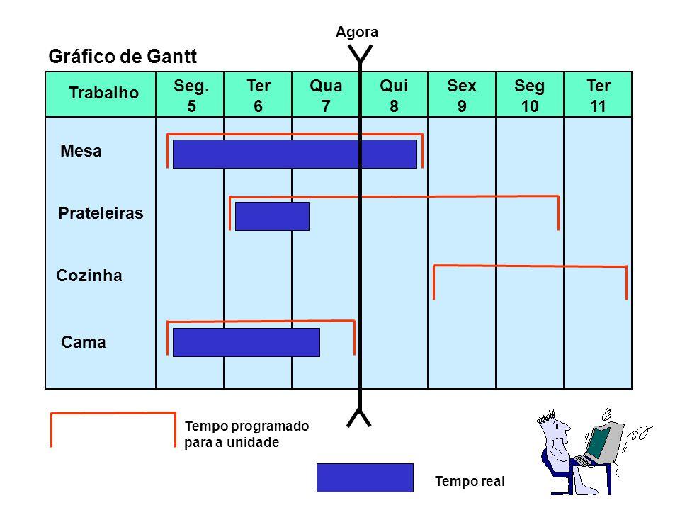 Gráfico de Gantt Seg. 5 Ter 6 Qua 7 Qui 8 Sex 9 Seg 10 Ter 11 Trabalho